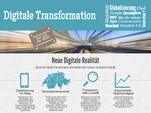 Infografik Digitale Transformation Teaser