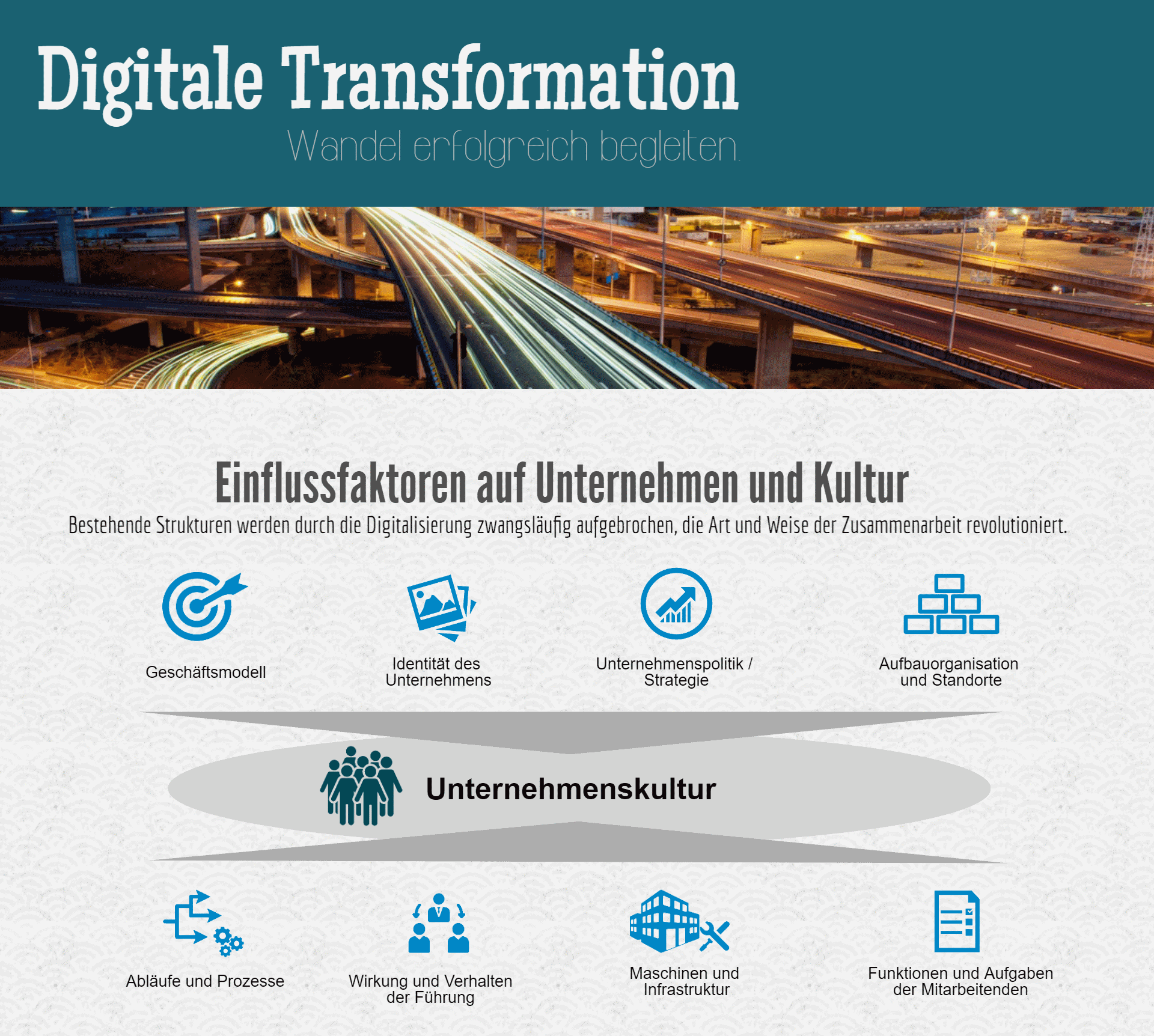 Infografik Change Management digitale Transformation